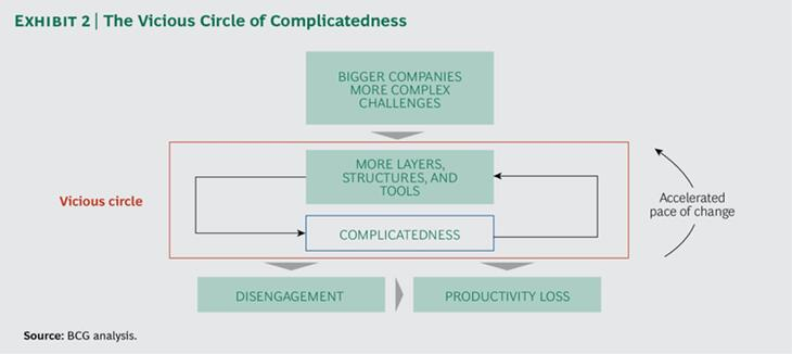 vicious-circle-of-complicatedness-planogram-for-retail-store