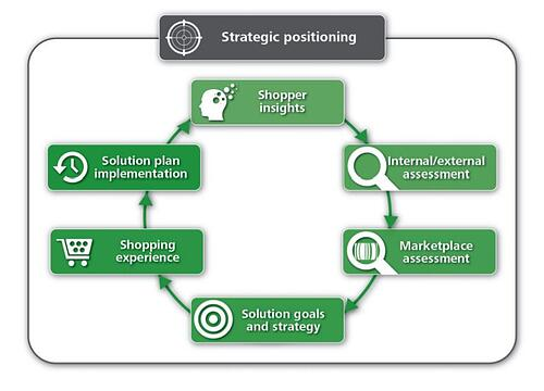 category-management-shifts-shopper-solutions-planning
